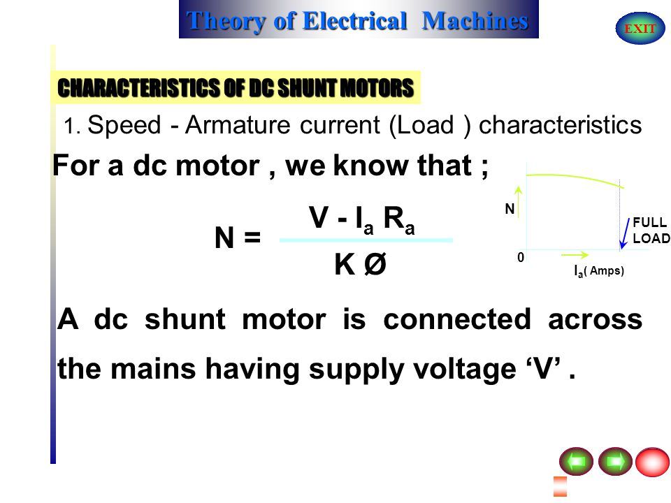 Theory of Electrical Machines EXIT PERFORMANCE AND CHARACTERISTICS OF DC MOTORS CHARACTERISTICS OF DC SHUNT MOTORS N IaIa FULL LOAD 0 ( Amps)