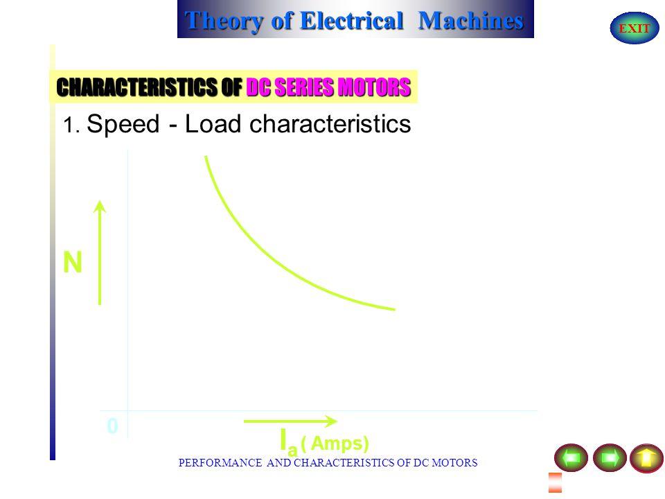 Theory of Electrical Machines EXIT PERFORMANCE AND CHARACTERISTICS OF DC MOTORS CHARACTERISTICS OF DC SERIES MOTORS A E RaRa ILIL V + _ IaIa AA I SE Y