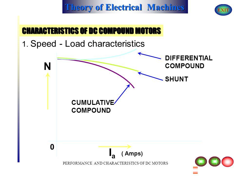 Theory of Electrical Machines EXIT PERFORMANCE AND CHARACTERISTICS OF DC MOTORS CHARACTERISTICS OF DC COMPOUND MOTORS A E RaRa ILIL V IaIa AA I SE Y Y