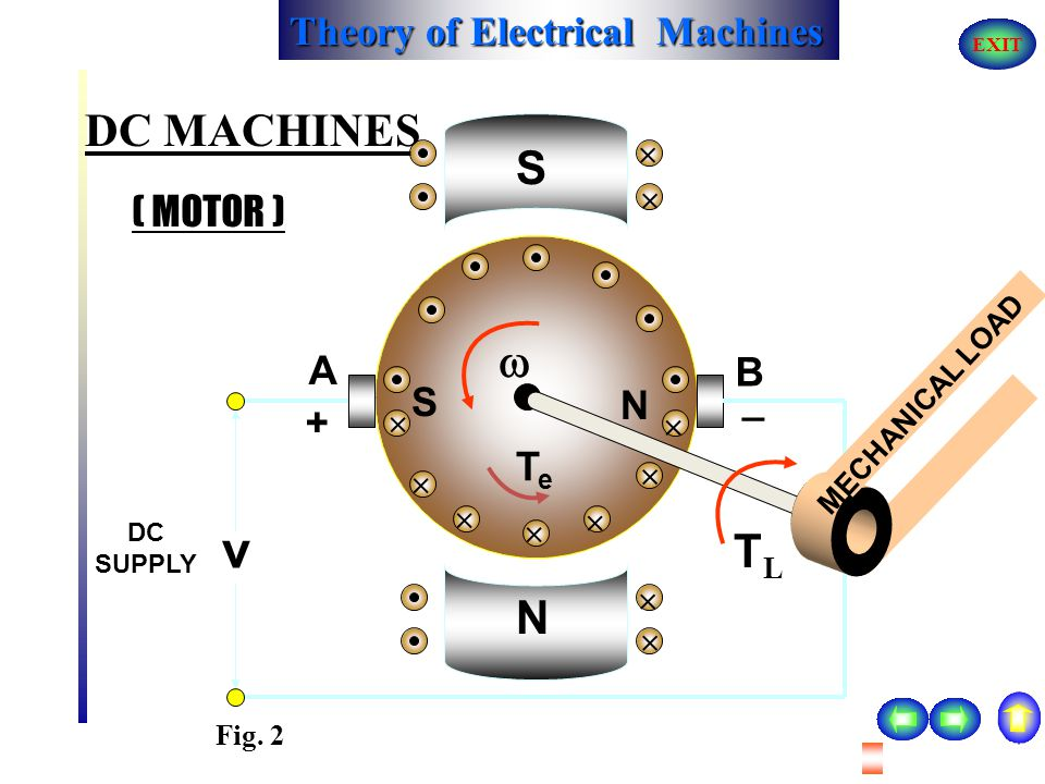 Theory of Electrical Machines EXIT DC MACHINES The field windings are shown as excited from external source. The polarity of electro-magnetic field wi