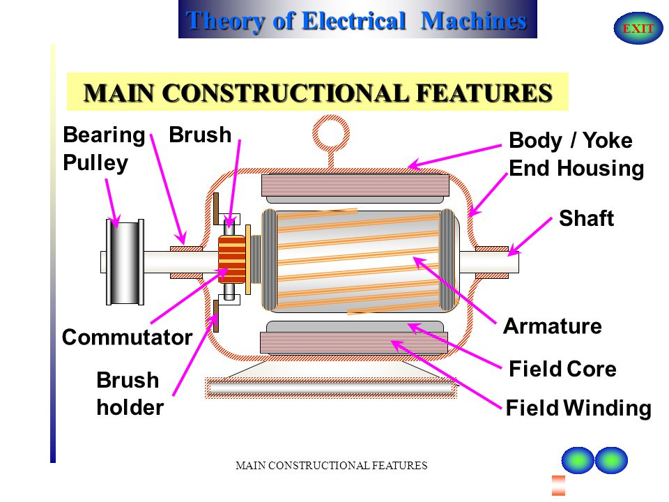 Theory of Electrical Machines EXIT MAIN CONSTRUCTIONAL FEATURES DC MACHINES 9. BEARINGS 7. BRUSHES 8. END HOUSINGS 10. SHAFT