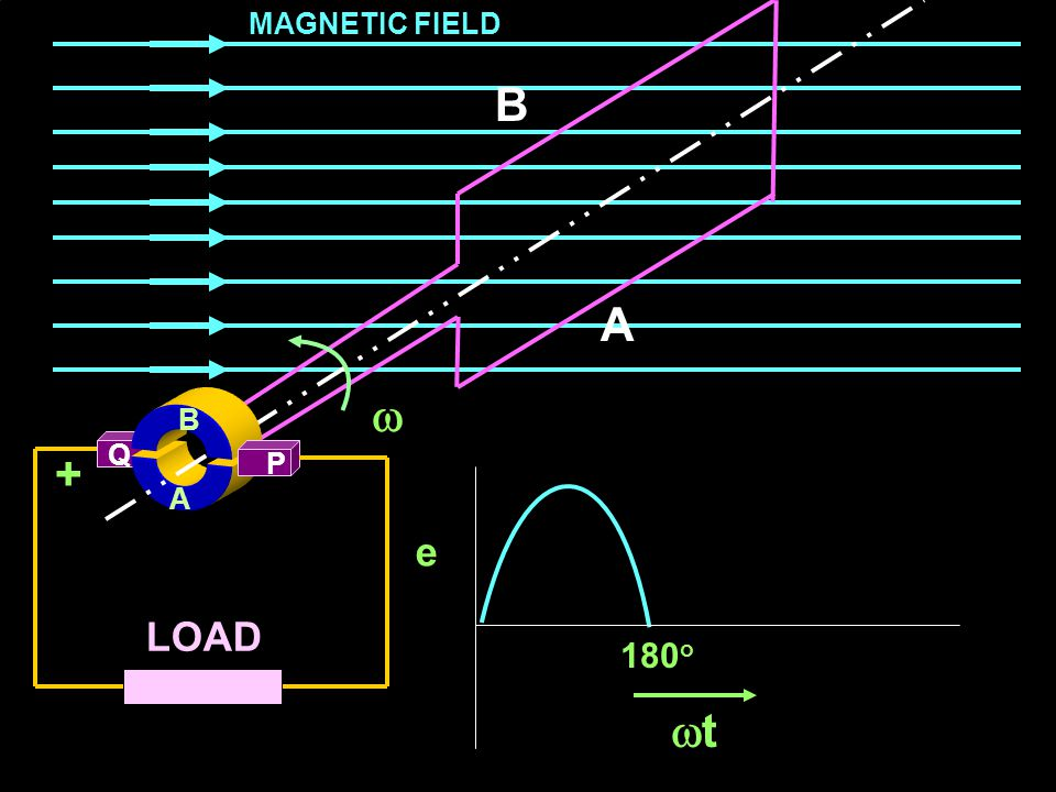 Theory of Electrical Machines EXIT Q LOAD A B A A P  MAGNETIC FIELD B +_ e 150 o tt