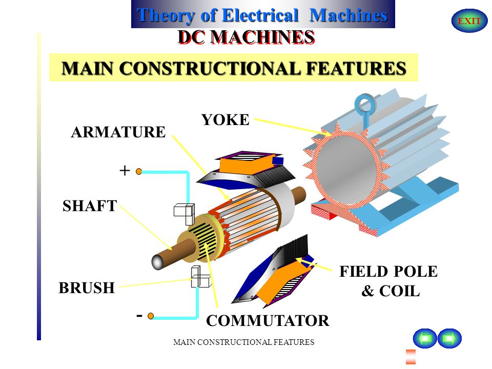 Theory of Electrical Machines EXIT APPLICATION CONCEPT OF ALIGNMENT OF TWO MAGNETIC FIELDS DC MACHINES The armature carries conductors in side the slots.Two brushes are placed at the right angle to the main field axis.