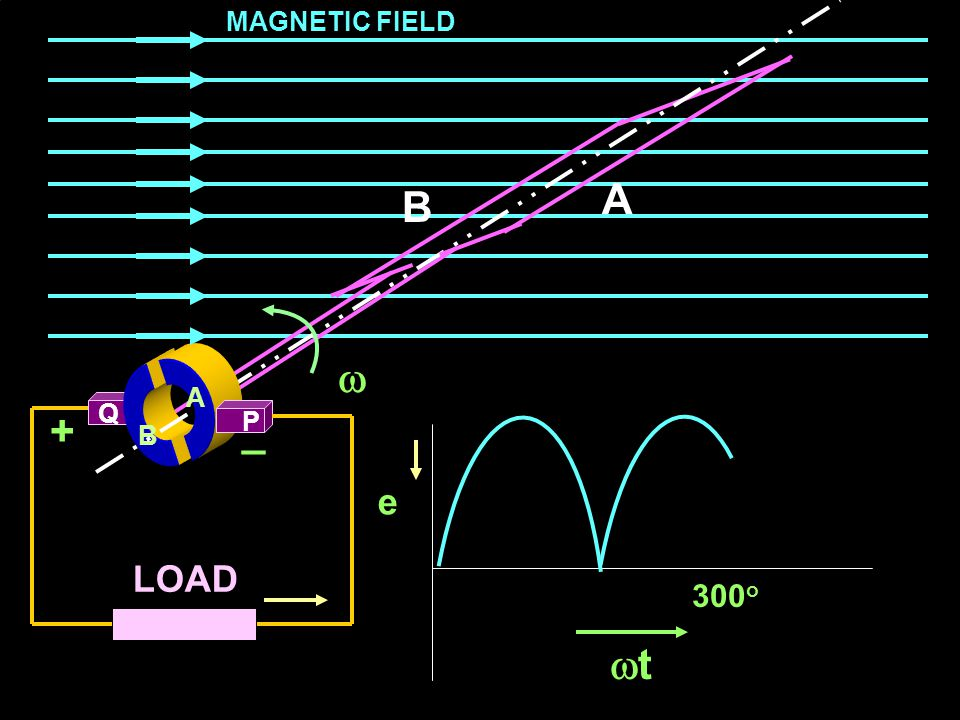 Theory of Electrical Machines EXIT Q LOAD B A B  MAGNETIC FIELD A P +_ e 270 o tt
