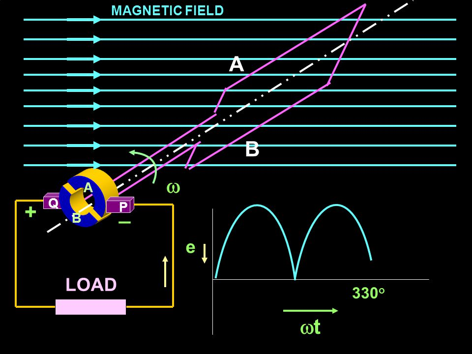 Theory of Electrical Machines EXIT B Q LOAD A B A A P  MAGNETIC FIELD +_ e 300 o tt