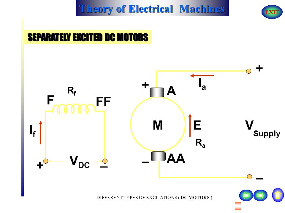 Theory of Electrical Machines EXIT TYPES OF DC MOTORS The dc motors can be classified into two categories ; 1) Separately excited dc motors 2) Self ex