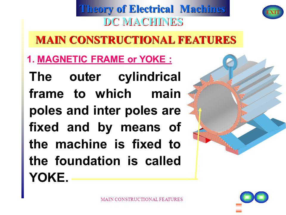 Theory of Electrical Machines EXIT PERFORMANCE AND CHARACTERISTICS OF DC MOTORS CHARACTERISTICS OF DC SHUNT MOTORS SUPPLY E RaRa ILIL V FF IfIf IaIa AA + _ F M A