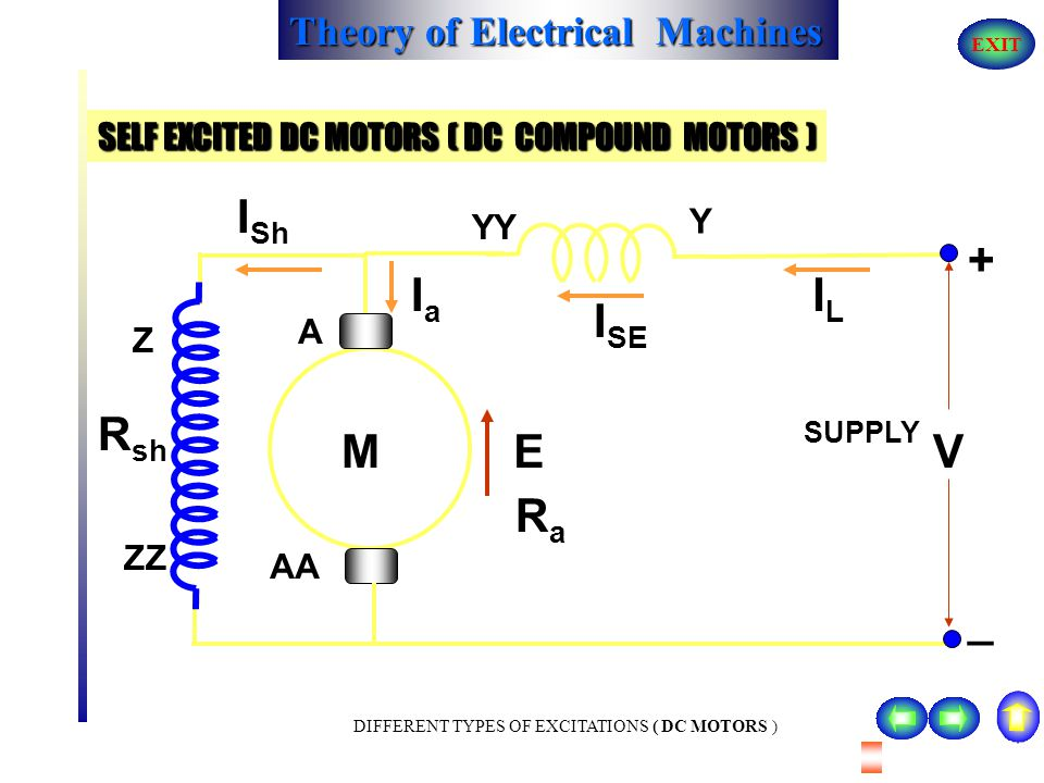 Theory of Electrical Machines EXIT DIFFERENT TYPES OF EXCITATIONS ( DC MOTORS ) V = E + I a R a + I a R se or E = V - Ia ( Ra + Rse ) I a = I se = I L