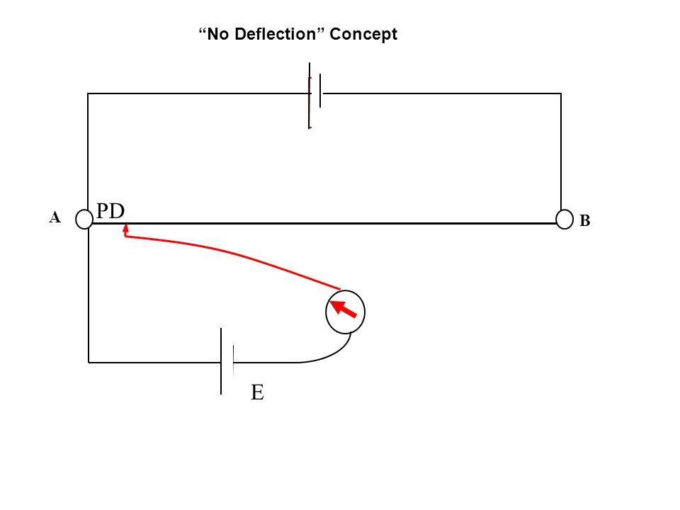 A B E PD No Deflection Concept