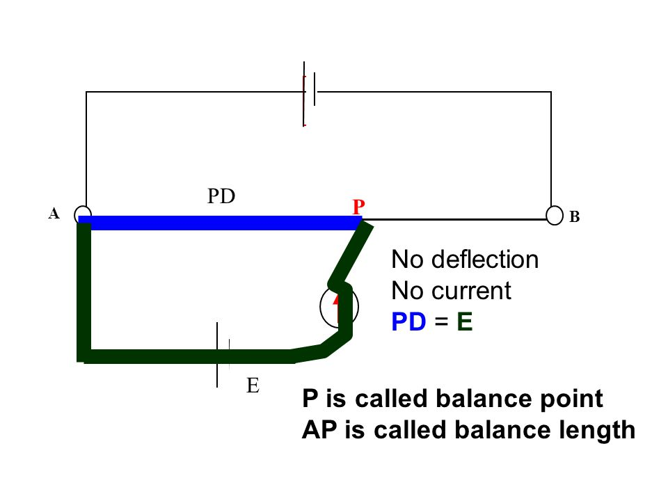 A B E No deflection No current PD = E P P is called balance point AP is called balance length