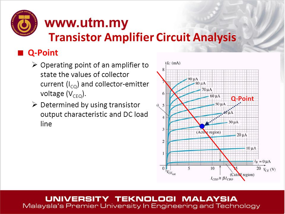 Transistor Amplifier Circuit Analysis ■ Q-Point  Operating point of an amplifier to state the values of collector current (I CQ ) and collector-emitt