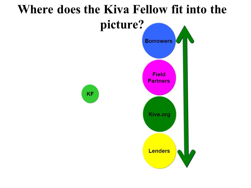 Where does the Kiva Fellow fit into the picture Field Partners Kiva.org Borrowers Lenders KF