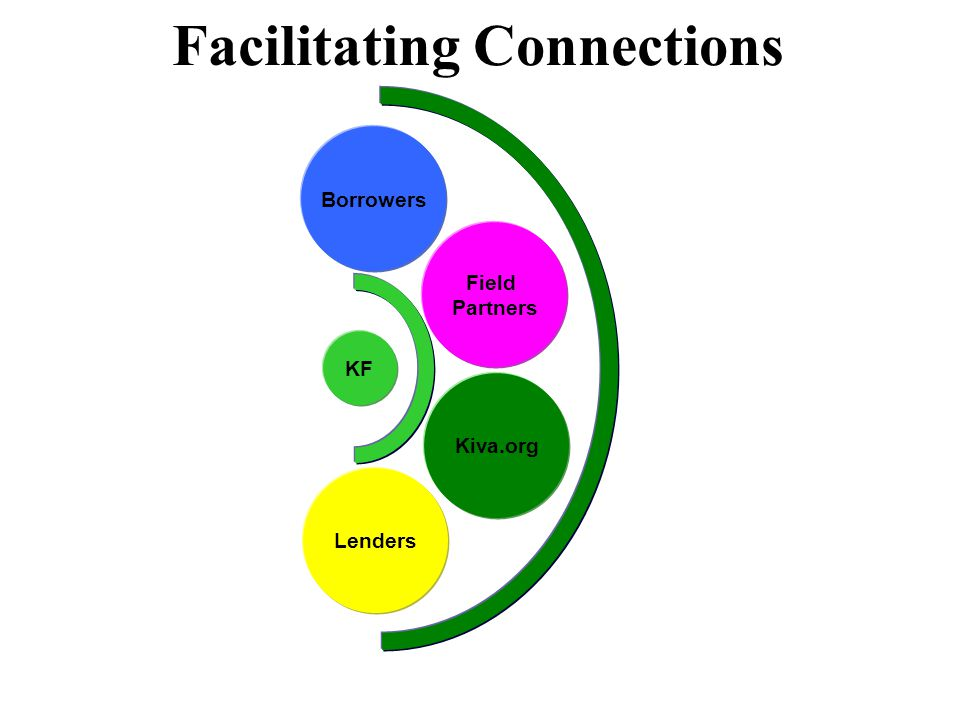 Facilitating Connections Field Partners Kiva.org Borrowers Lenders KF