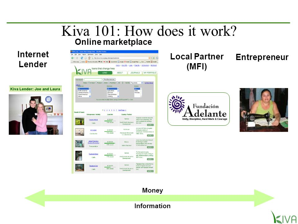 Internet Lender Online marketplace Local Partner (MFI) Entrepreneur Money Information Kiva 101: How does it work