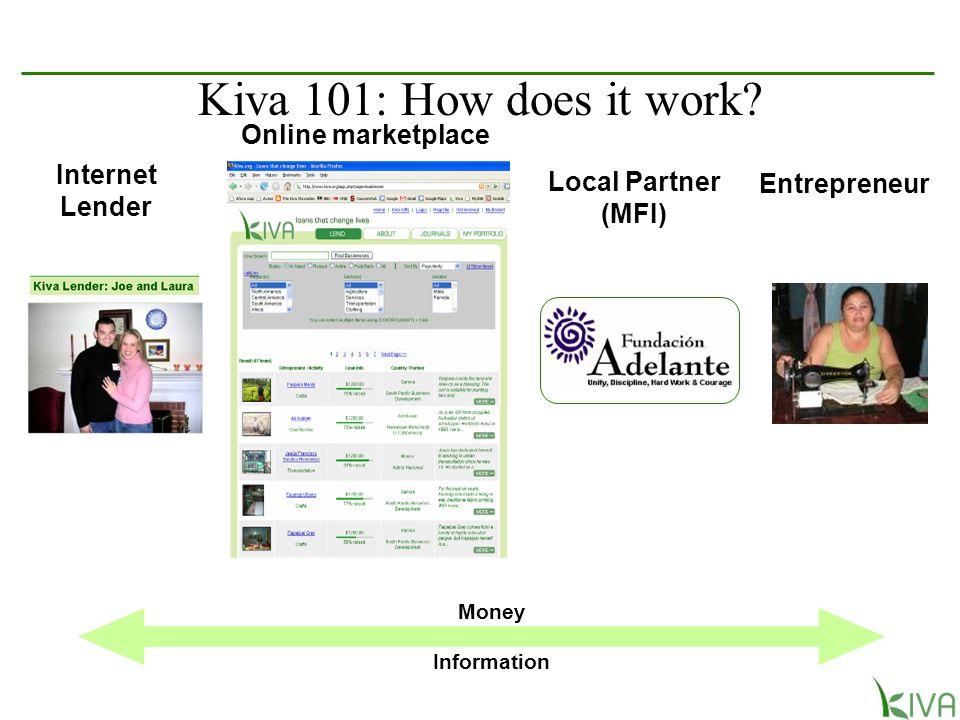 Internet Lender Online marketplace Local Partner (MFI) Entrepreneur Money Information Kiva 101: How does it work?