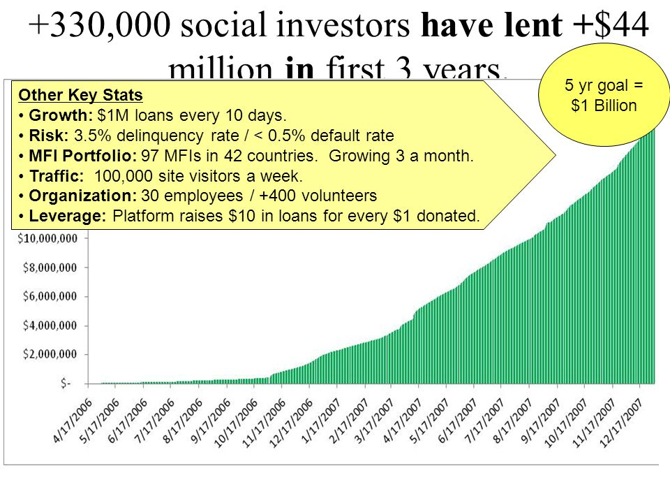 +330,000 social investors have lent +$44 million in first 3 years. Other Key Stats Growth: $1M loans every 10 days. Risk: 3.5% delinquency rate / < 0.