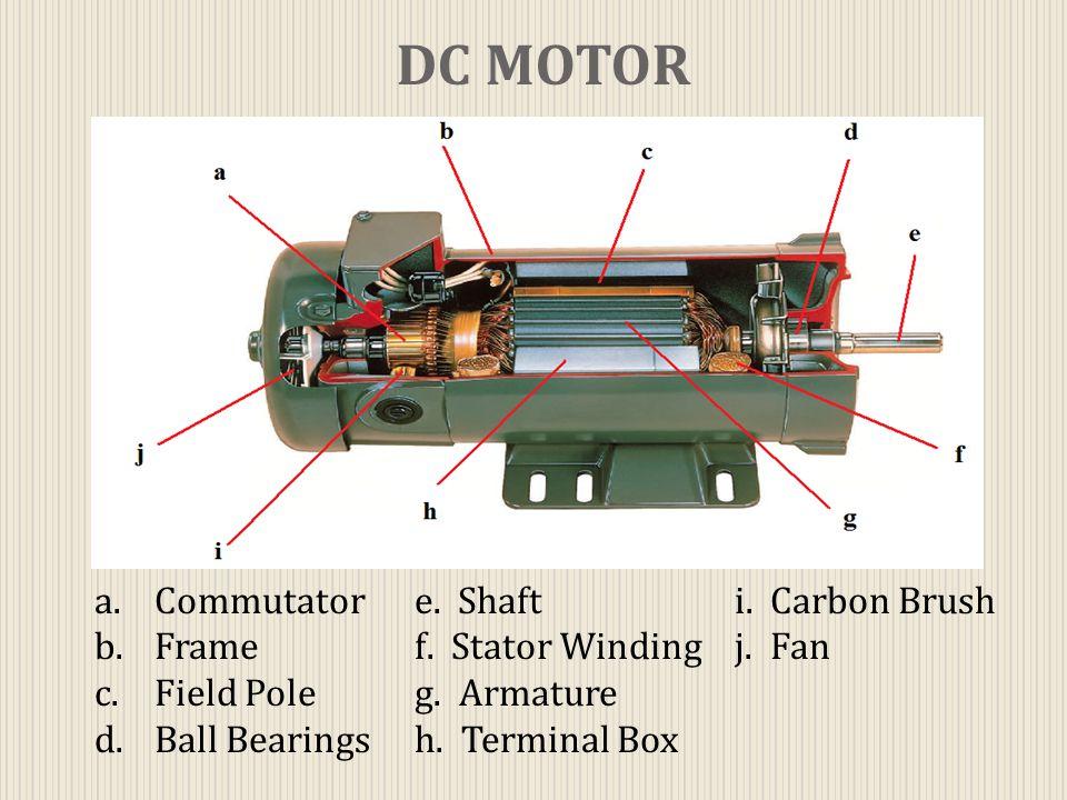 DC MOTOR a.Commutatore. Shafti. Carbon Brush b.Framef. Stator Windingj. Fan c.Field Poleg. Armature d.Ball Bearingsh. Terminal Box
