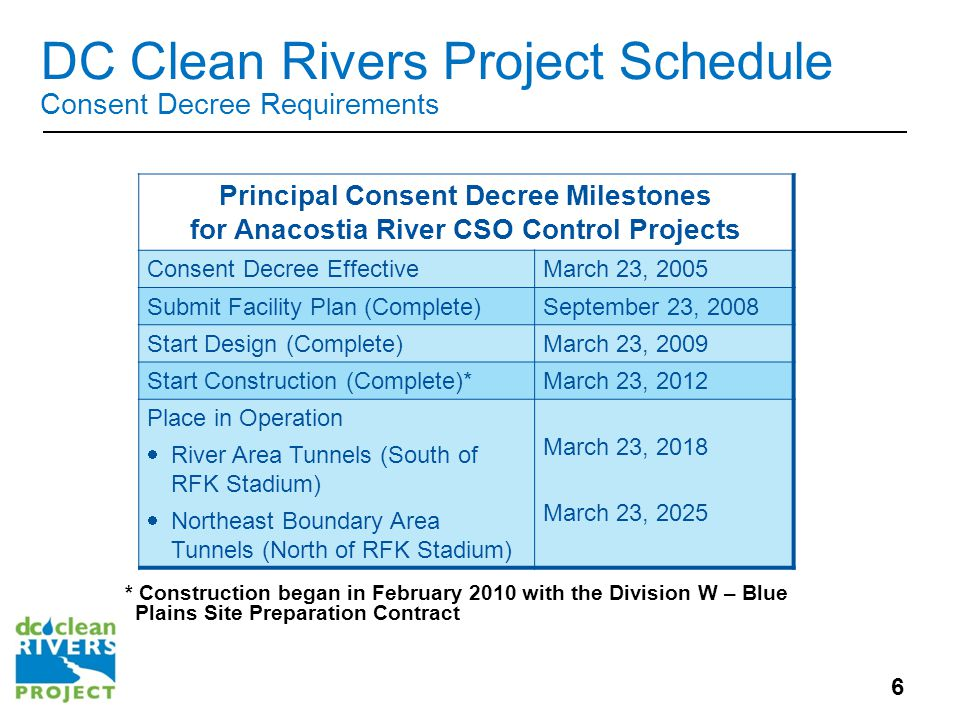 DC Clean Rivers Project Schedule Consent Decree Requirements Principal Consent Decree Milestones for Anacostia River CSO Control Projects Consent Decree EffectiveMarch 23, 2005 Submit Facility Plan (Complete)September 23, 2008 Start Design (Complete)March 23, 2009 Start Construction (Complete)*March 23, 2012 Place in Operation  River Area Tunnels (South of RFK Stadium)  Northeast Boundary Area Tunnels (North of RFK Stadium) March 23, 2018 March 23, 2025 * Construction began in February 2010 with the Division W – Blue Plains Site Preparation Contract 6