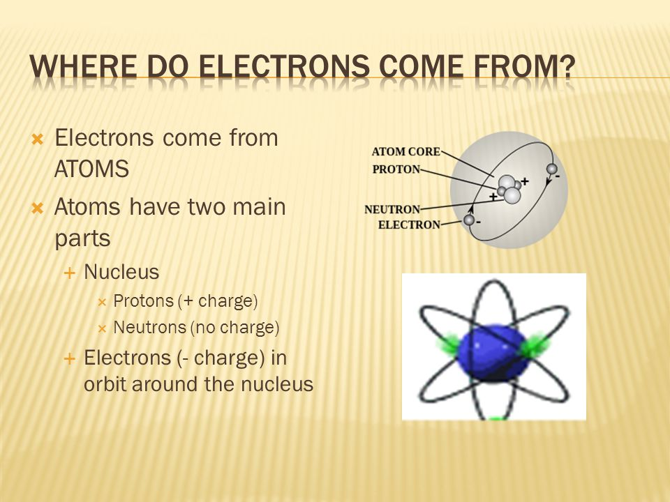  Electrons come from ATOMS  Atoms have two main parts  Nucleus  Protons (+ charge)  Neutrons (no charge)  Electrons (- charge) in orbit around the nucleus