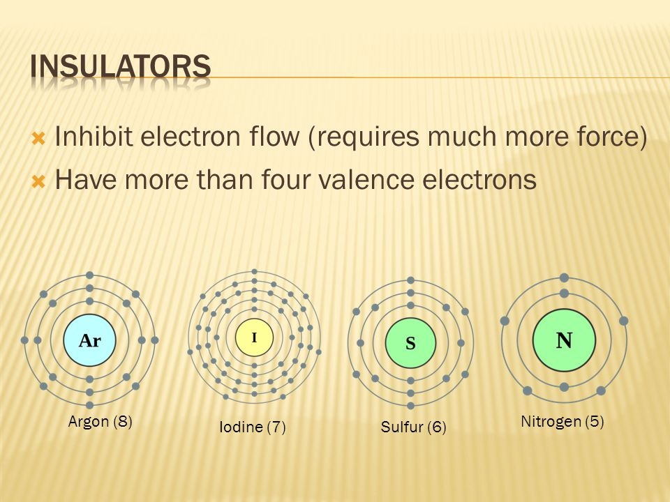  Inhibit electron flow (requires much more force)  Have more than four valence electrons Argon (8) Iodine (7)Sulfur (6) Nitrogen (5)