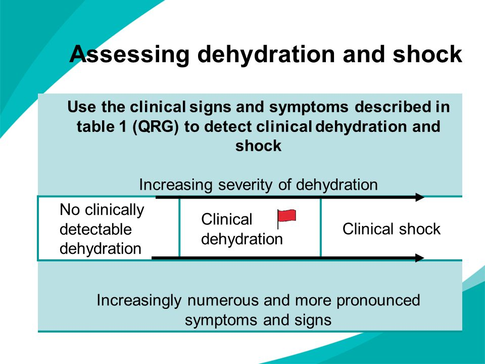 Signs of increasing severity of dehydration No clinically detectable dehydration Clinical dehydrationClinical shock Alert and responsive Altered responsivenessDecreased level of consciousness Skin colour unchanged Pale or mottled skin Warm extremities Cold extremities Eyes not sunken Sunken eyes - Moist mucous membranesDry mucous membranes - Normal heart rate Tachycardia Normal breathing pattern Tachypnoea Normal peripheral pulses Weak peripheral pulses Normal capillary refill time Prolonged capillary refill time Normal skin turgor Reduced skin turgor - Normal blood pressure Hypotension