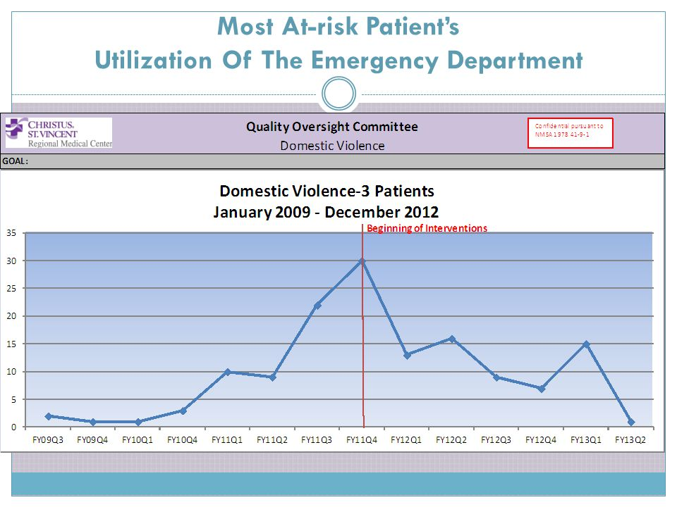 Most At-risk Patient's Utilization Of The Emergency Department