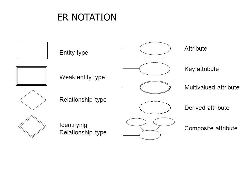 Entity type Weak entity type Relationship type Identifying Relationship type Attribute Key attribute Multivalued attribute Derived attribute Composite attribute ER NOTATION