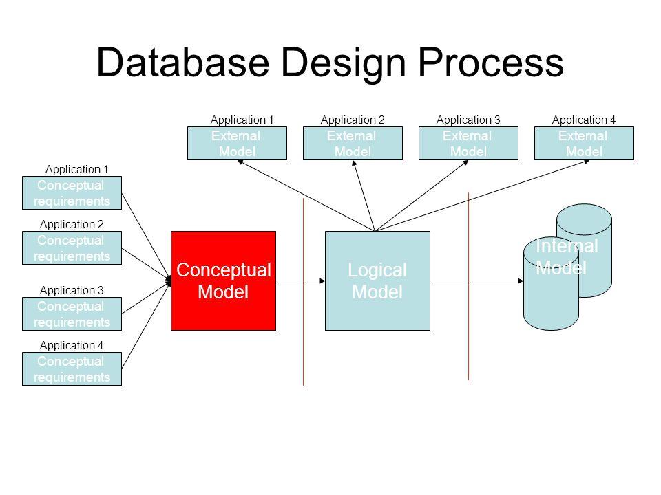 Database Design Process Conceptual Model Logical Model External Model Conceptual requirements Conceptual requirements Conceptual requirements Conceptu