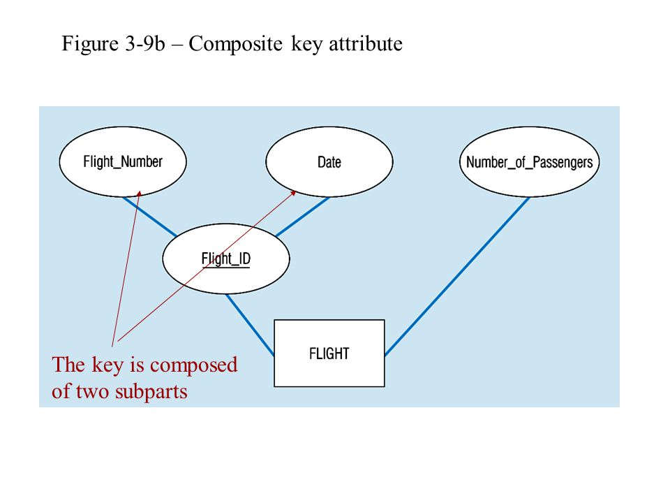 Figure 3-9b – Composite key attribute The key is composed of two subparts