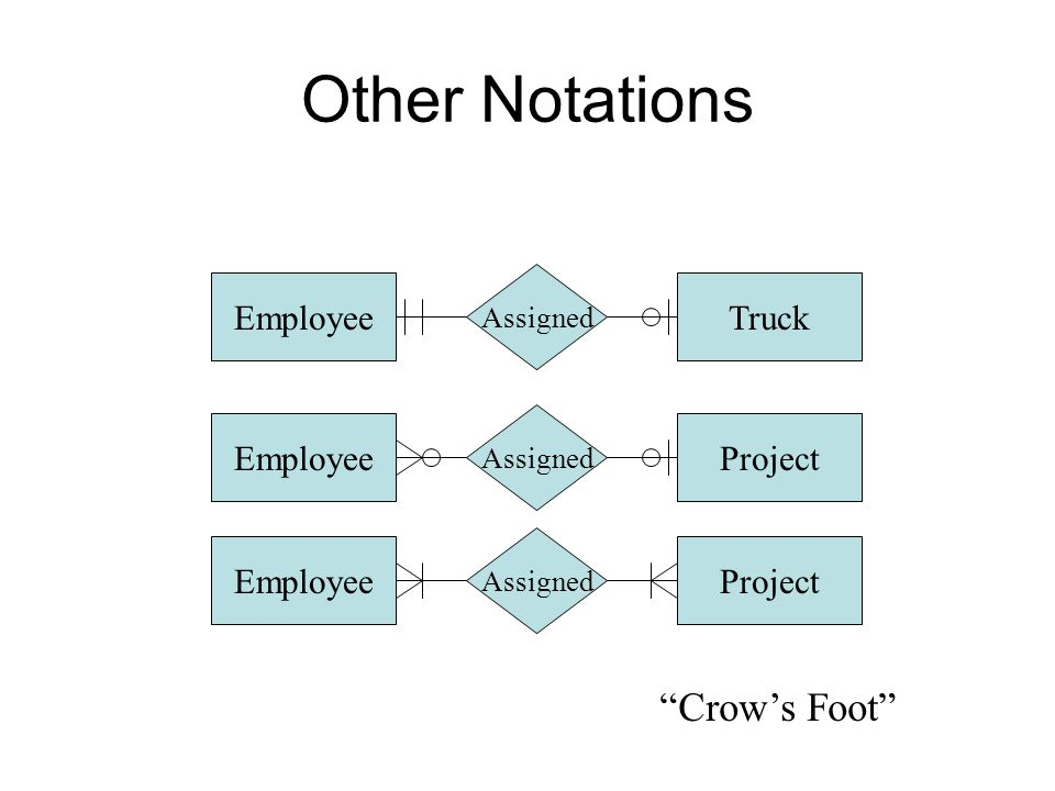"""Other Notations Truck Assigned EmployeeProject Assigned EmployeeProject Assigned Employee """"Crow's Foot"""""""