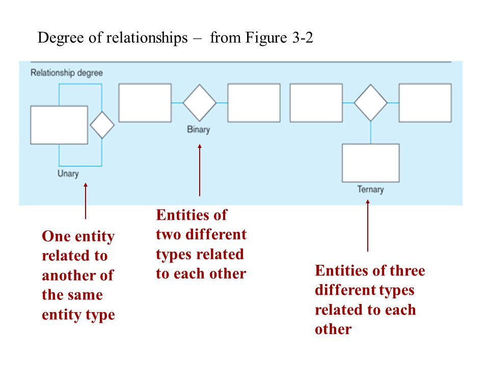 Degree of relationships – from Figure 3-2 One entity related to another of the same entity type Entities of two different types related to each other Entities of three different types related to each other