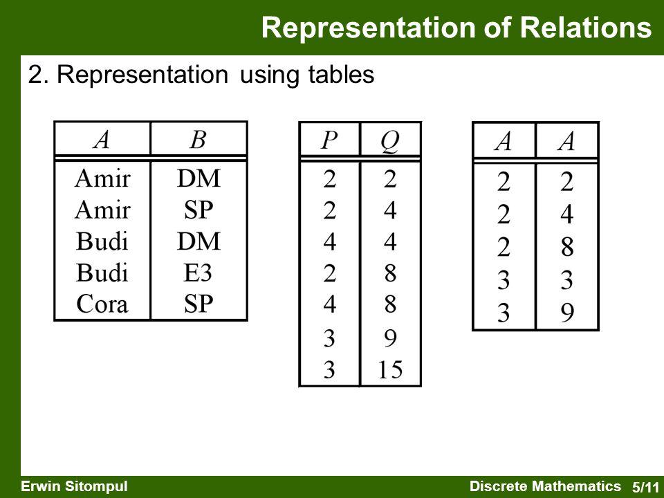 5/11 Erwin SitompulDiscrete Mathematics 2. Representation using tables Representation of Relations