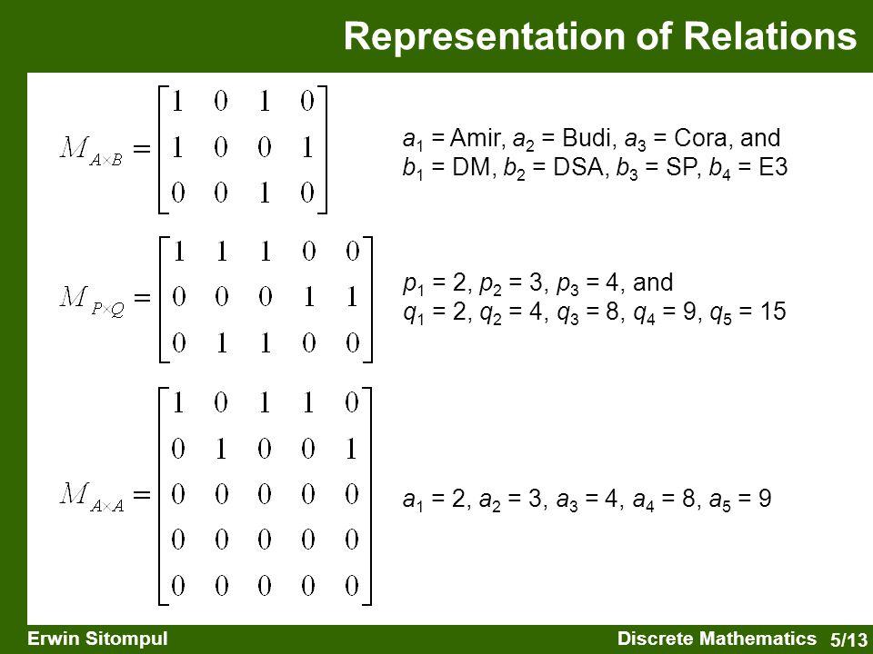 5/13 Erwin SitompulDiscrete Mathematics a 1 = Amir, a 2 = Budi, a 3 = Cora, and b 1 = DM, b 2 = DSA, b 3 = SP, b 4 = E3 p 1 = 2, p 2 = 3, p 3 = 4, and q 1 = 2, q 2 = 4, q 3 = 8, q 4 = 9, q 5 = 15 a 1 = 2, a 2 = 3, a 3 = 4, a 4 = 8, a 5 = 9 Representation of Relations