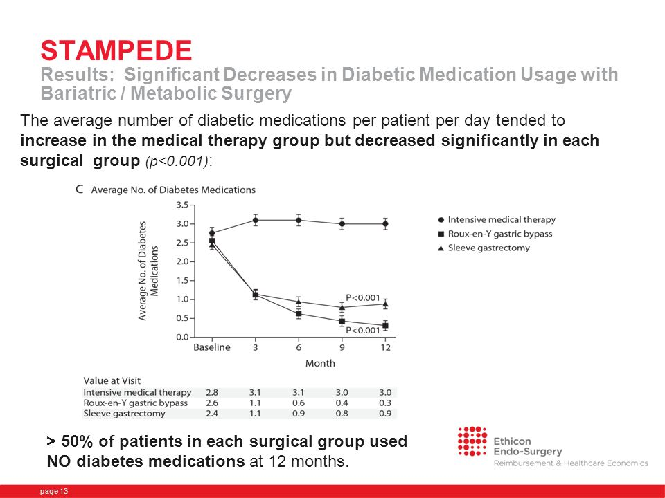 STAMPEDE Results: Significant Decreases in Diabetic Medication Usage with Bariatric / Metabolic Surgery The average number of diabetic medications per patient per day tended to increase in the medical therapy group but decreased significantly in each surgical group (p<0.001) : page 13 > 50% of patients in each surgical group used NO diabetes medications at 12 months.