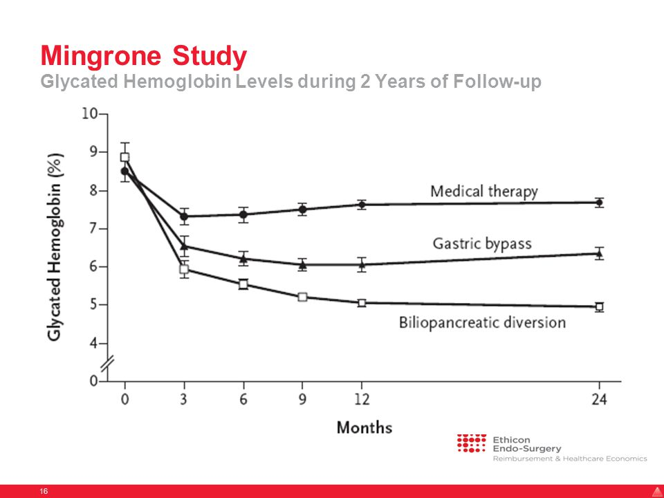Mingrone Study Glycated Hemoglobin Levels during 2 Years of Follow-up 16
