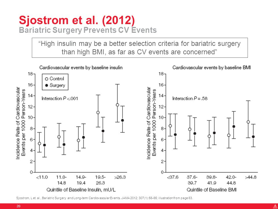 Sjostrom et al. (2012) Bariatric Surgery Prevents CV Events 20 Sjostrom, L et.