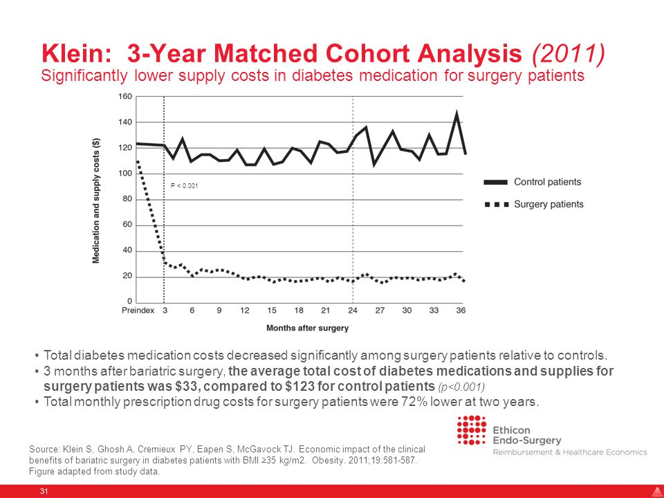 Klein: 3-Year Matched Cohort Analysis (2011) Significantly lower supply costs in diabetes medication for surgery patients 31 Source: Klein S, Ghosh A, Cremieux PY, Eapen S, McGavock TJ.