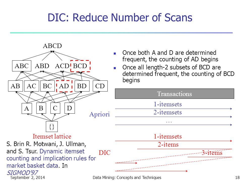 September 2, 2014Data Mining: Concepts and Techniques18 DIC: Reduce Number of Scans ABCD ABC ABDACD BCD ABACBC AD BDCD A BCD {} Itemset lattice Once both A and D are determined frequent, the counting of AD begins Once all length-2 subsets of BCD are determined frequent, the counting of BCD begins Transactions 1-itemsets 2-itemsets … Apriori 1-itemsets 2-items 3-itemsDIC S.