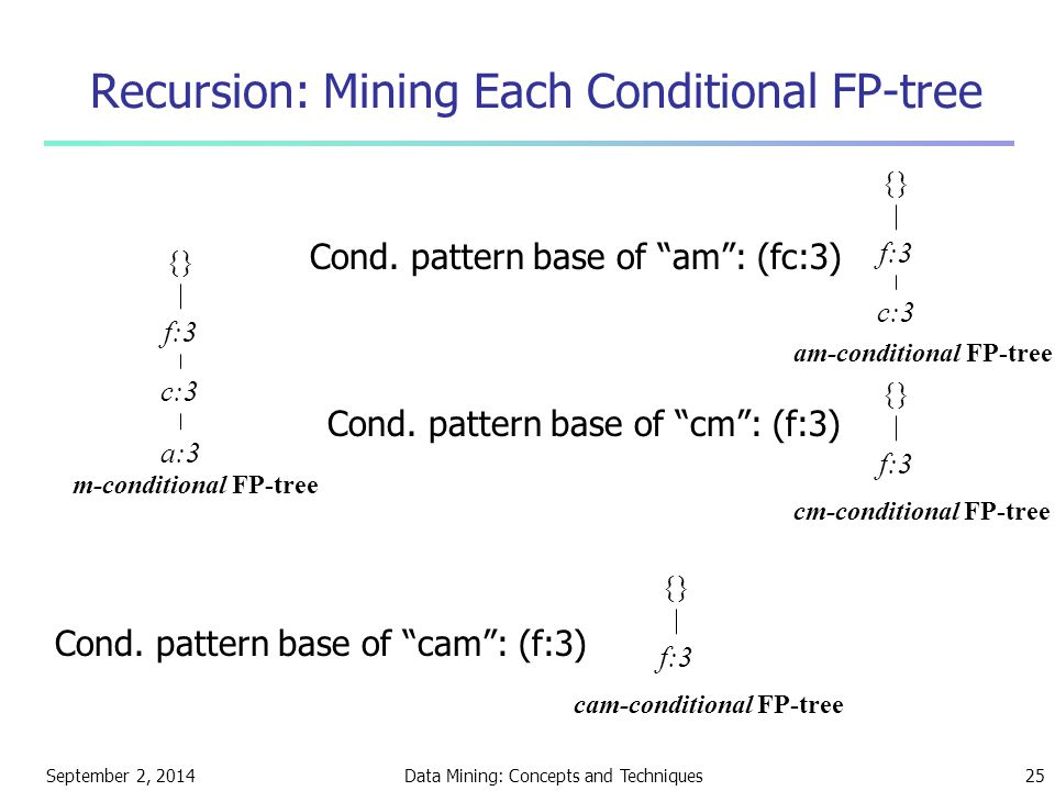 September 2, 2014Data Mining: Concepts and Techniques25 Recursion: Mining Each Conditional FP-tree {} f:3 c:3 a:3 m-conditional FP-tree Cond.