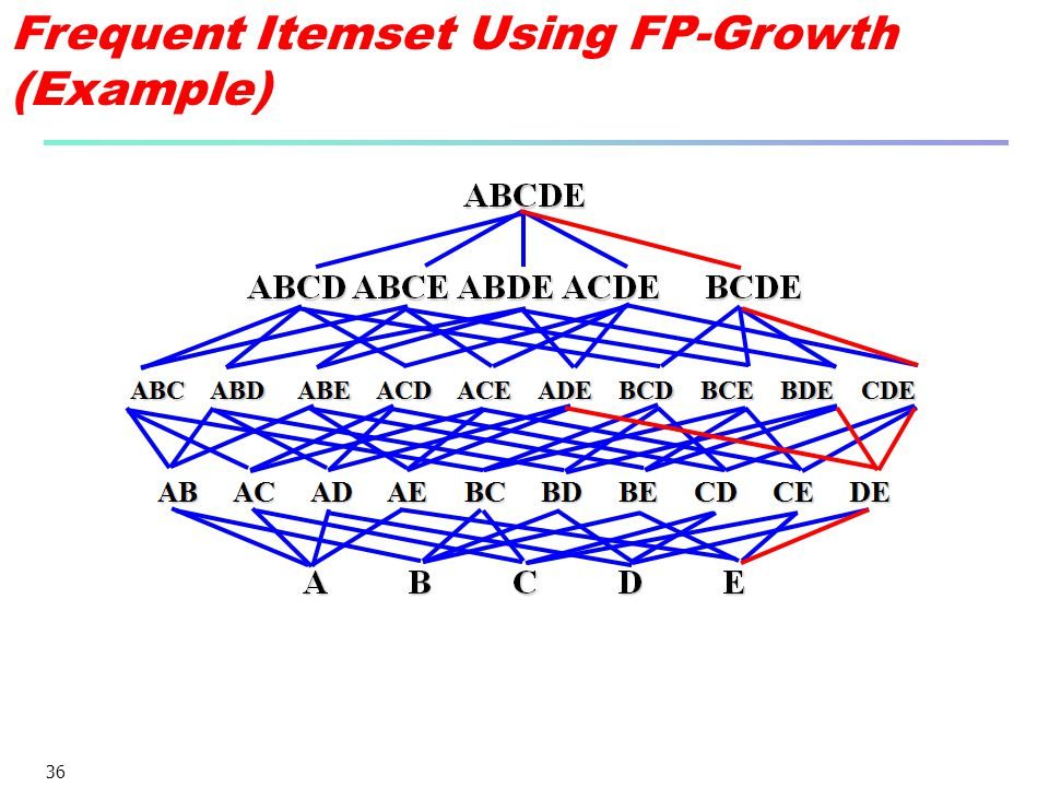 36 Frequent Itemset Using FP-Growth (Example)