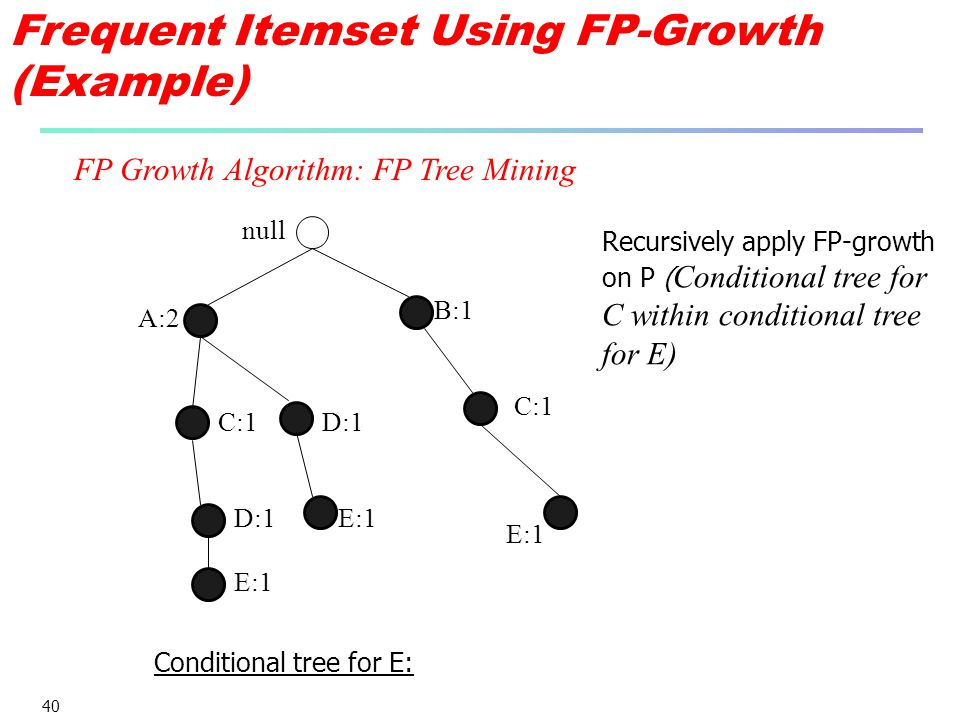 40 null A:2 B:1 C:1 D:1 E:1 Recursively apply FP-growth on P ( Conditional tree for C within conditional tree for E) E:1 Conditional tree for E: FP Growth Algorithm: FP Tree Mining Frequent Itemset Using FP-Growth (Example)