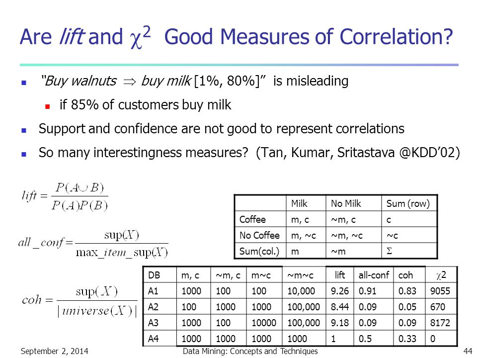 September 2, 2014Data Mining: Concepts and Techniques44 Are lift and  2 Good Measures of Correlation.