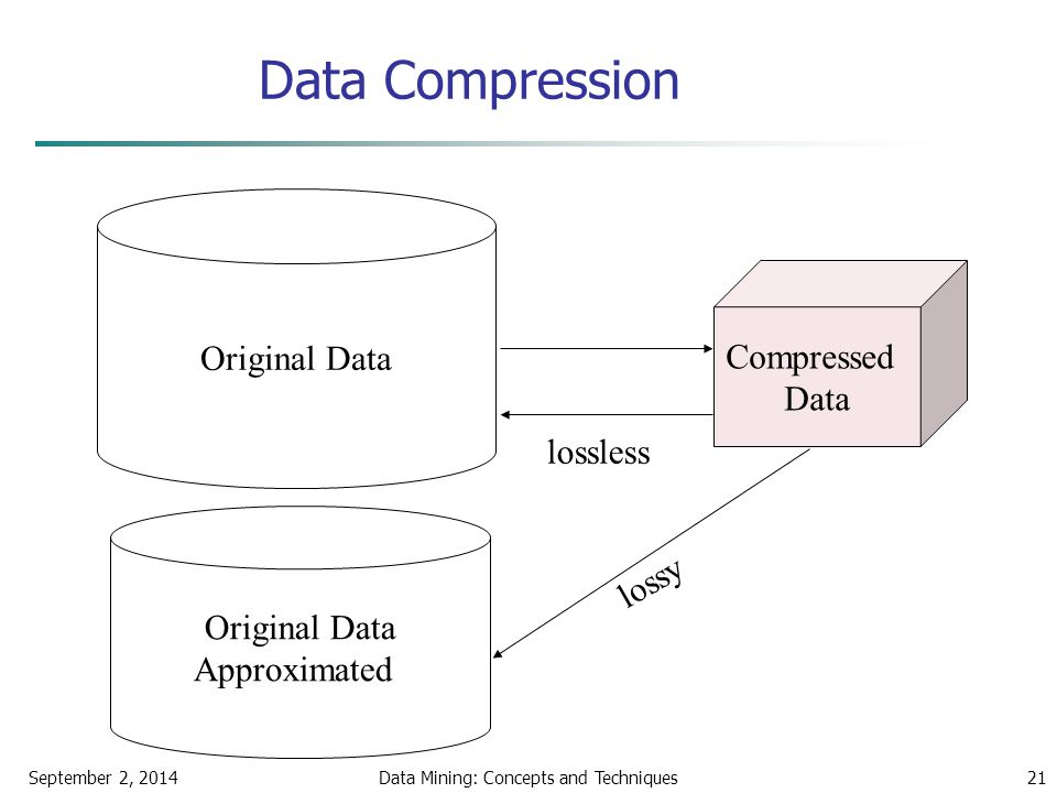 September 2, 2014Data Mining: Concepts and Techniques21 Data Compression Original Data Compressed Data lossless Original Data Approximated lossy