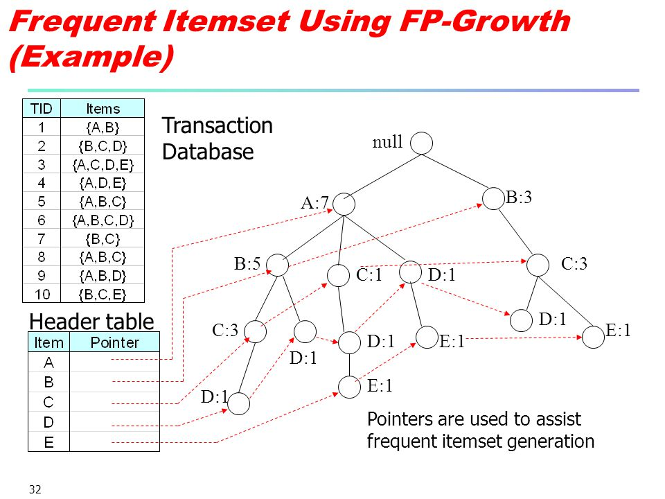 32 null A:7 B:5 B:3 C:3 D:1 C:1 D:1 C:3 D:1 E:1 Pointers are used to assist frequent itemset generation D:1 E:1 Transaction Database Header table Freq