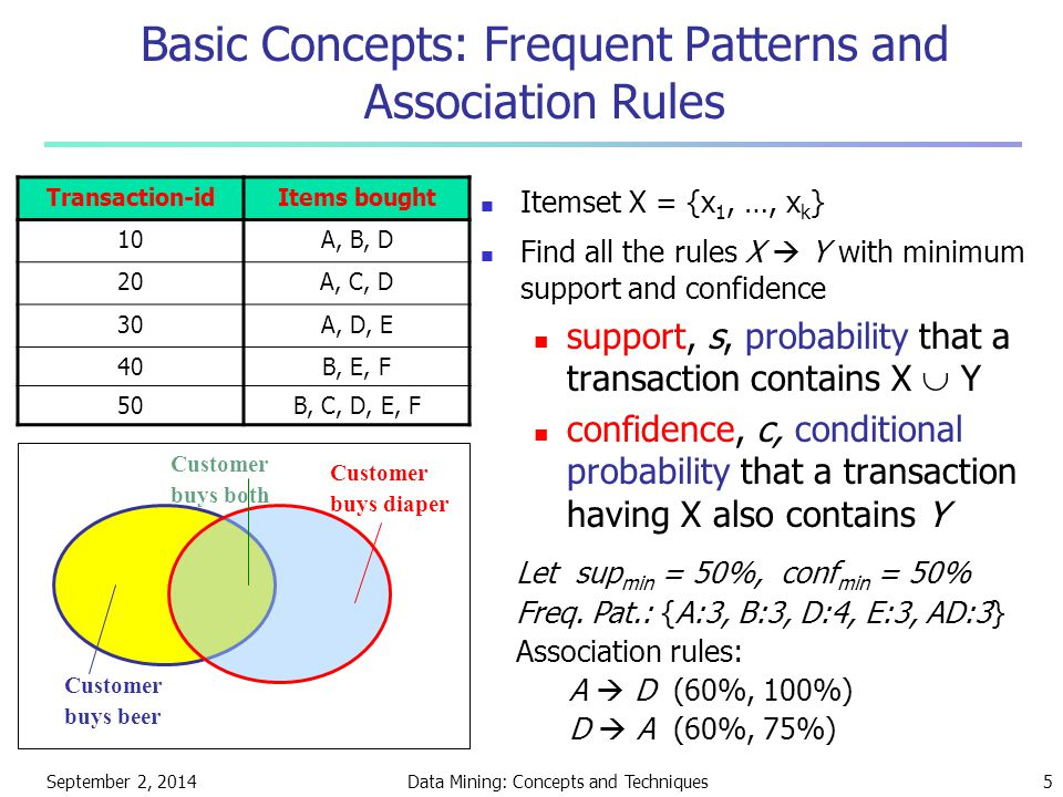 September 2, 2014Data Mining: Concepts and Techniques5 Basic Concepts: Frequent Patterns and Association Rules Itemset X = {x 1, …, x k } Find all the
