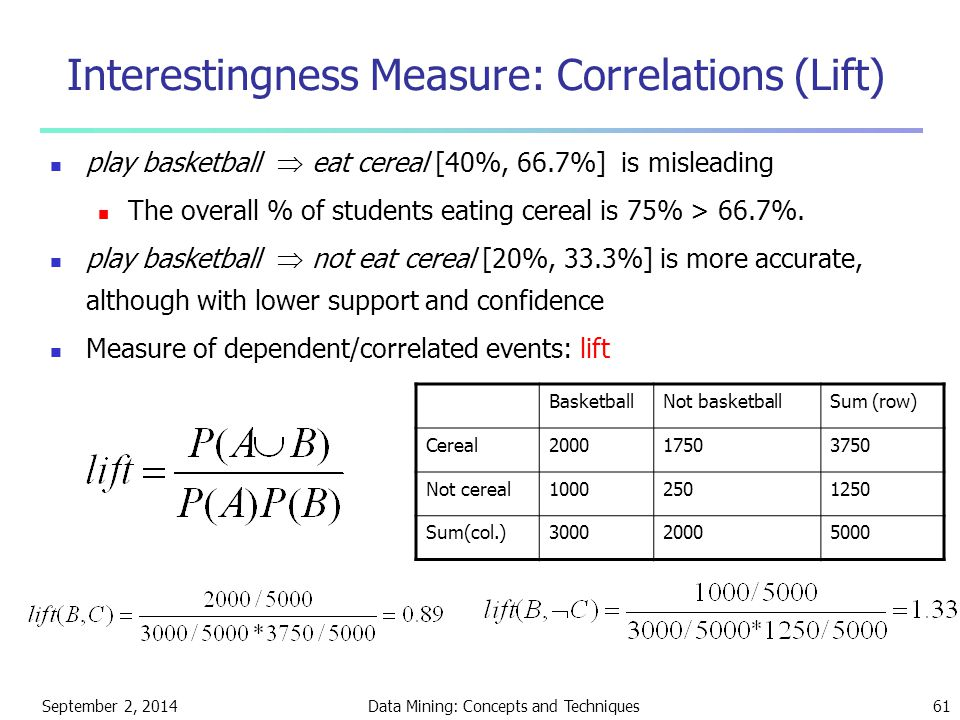 September 2, 2014Data Mining: Concepts and Techniques61 Interestingness Measure: Correlations (Lift) play basketball  eat cereal [40%, 66.7%] is misl