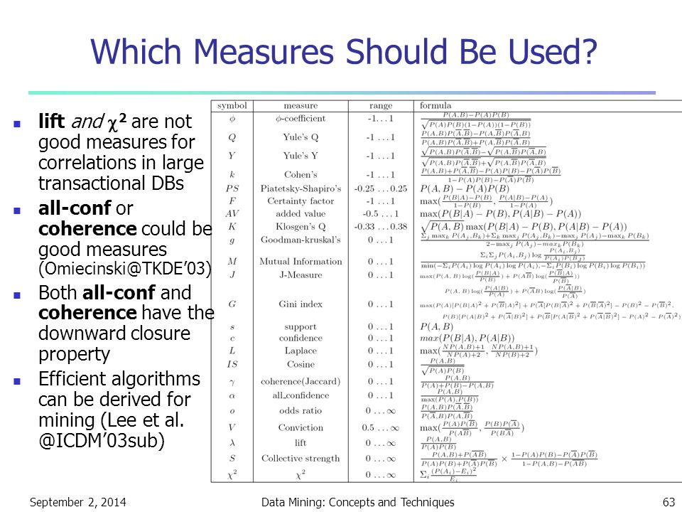 September 2, 2014Data Mining: Concepts and Techniques63 Which Measures Should Be Used? lift and  2 are not good measures for correlations in large tr