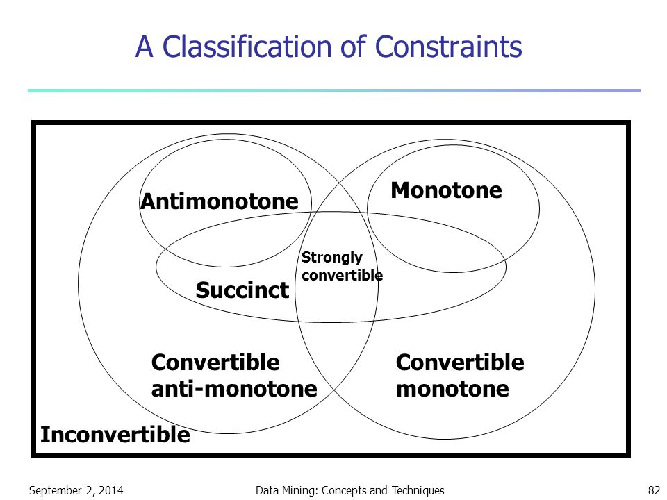 September 2, 2014Data Mining: Concepts and Techniques82 A Classification of Constraints Convertible anti-monotone Convertible monotone Strongly conver