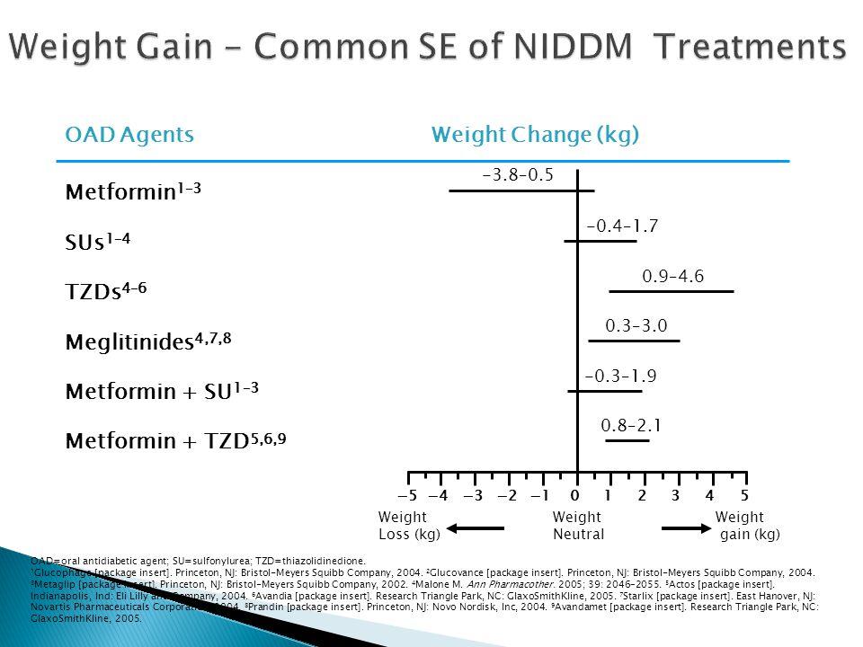 TZDs 4–6 Metformin + TZD 5,6,9 Metformin + SU 1–3 Meglitinides 4,7,8 SUs 1–4 Metformin 1–3 Weight Change (kg)OAD Agents OAD=oral antidiabetic agent; SU=sulfonylurea; TZD=thiazolidinedione.