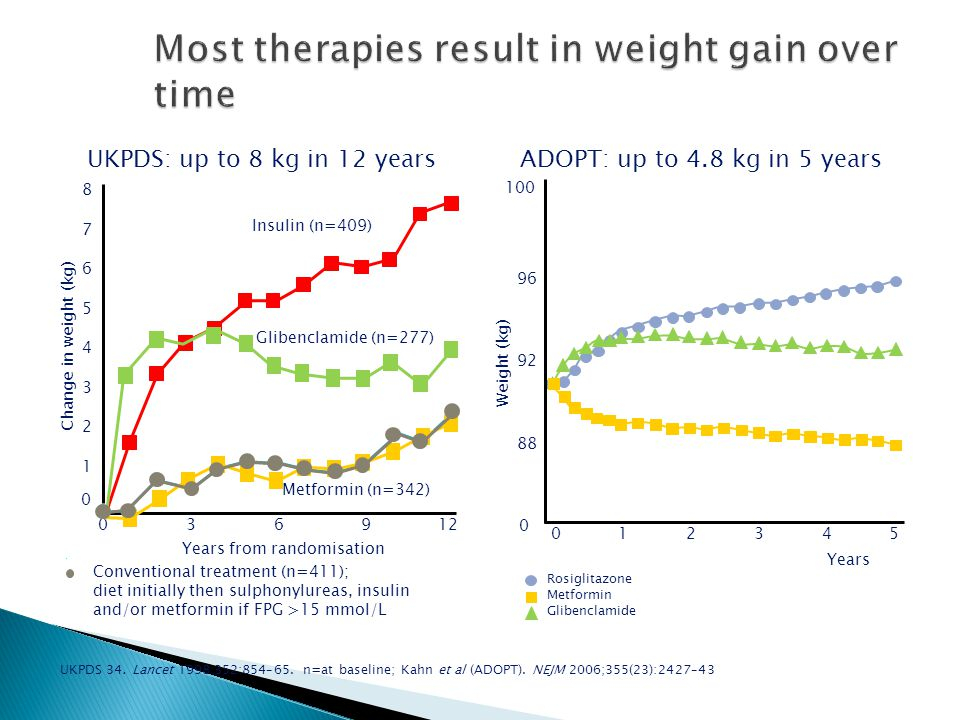 Most therapies result in weight gain over time Glibenclamide (n=277) Years from randomisation Insulin (n=409) Metformin (n=342) Conventional treatment (n=411); diet initially then sulphonylureas, insulin and/or metformin if FPG >15 mmol/L UKPDS: up to 8 kg in 12 yearsADOPT: up to 4.8 kg in 5 years Weight (kg) Rosiglitazone Metformin Glibenclamide Change in weight (kg) 0 1 5 036912 8 7 6 4 3 2 Years 012345 96 92 88 0 100 UKPDS 34.